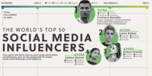 Créative économie – Les 50 influenceurs les plus influents